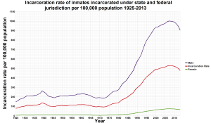 Incarceration Rates